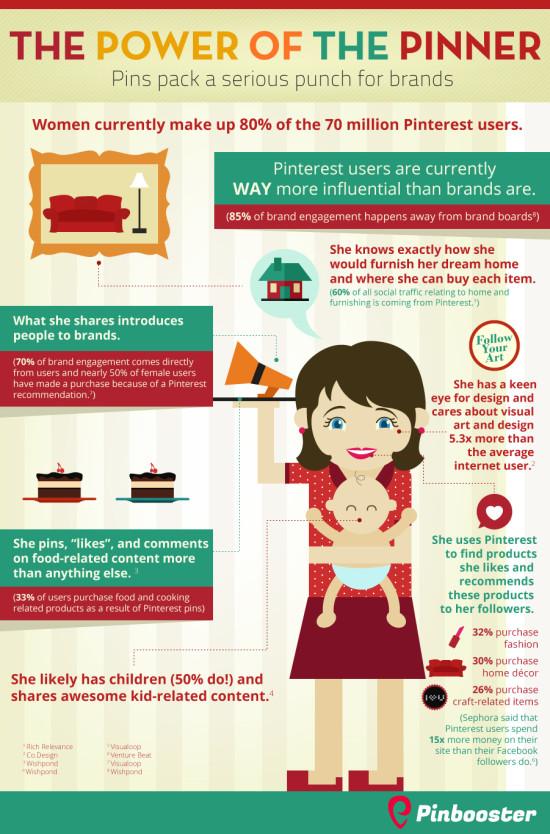 Infografikk kvinner målgruppe
