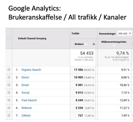 Kanalvise konverteringsrater i Google Analytics