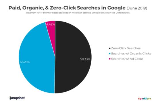 Graf som viser antall søk som ikke resulterer i noen klikk