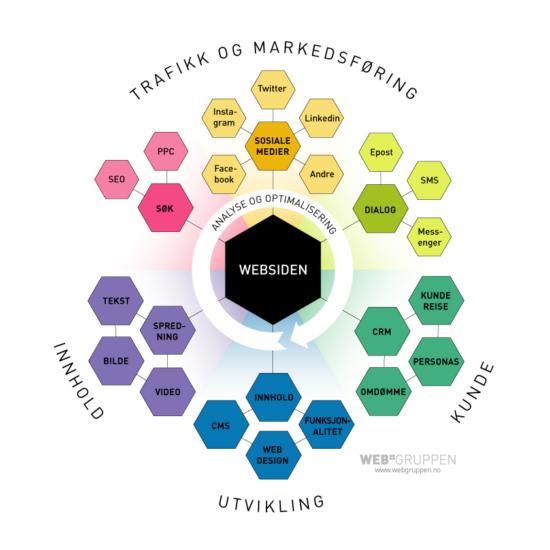 Elementer som inngår i en digital strategi