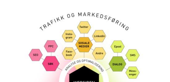 Markedsføring i digitale kanaler